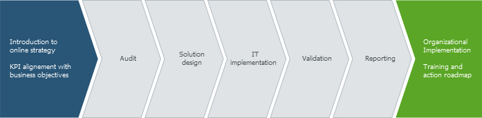 Implementation and Training through eCapacity's 7 steps